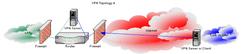 vpn topology 4
